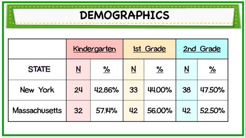 This is a breakdown of the demographics.